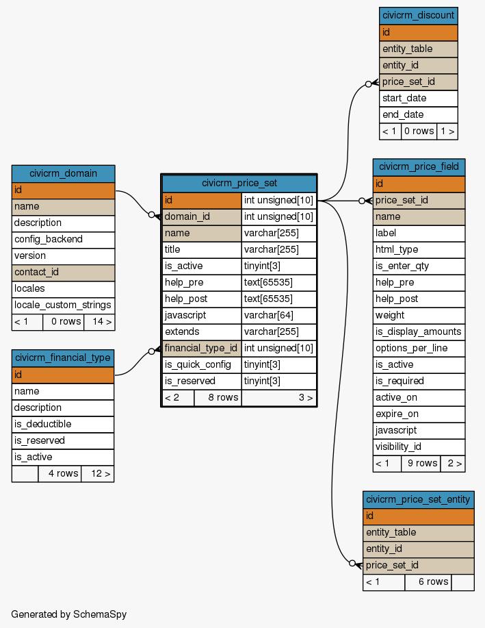 SchemaSpy - Table d44civi_9xzwf civicrm_price_set