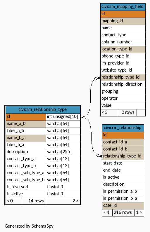 SchemaSpy - Table d47civi_0z3xa civicrm_relationship_type